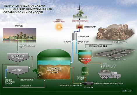 Установки биогазовые для