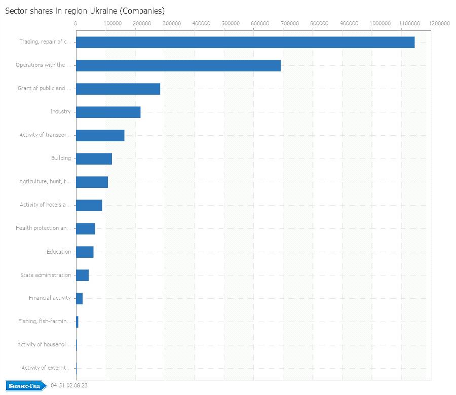Sector shares in region: Ukraine (Companies)