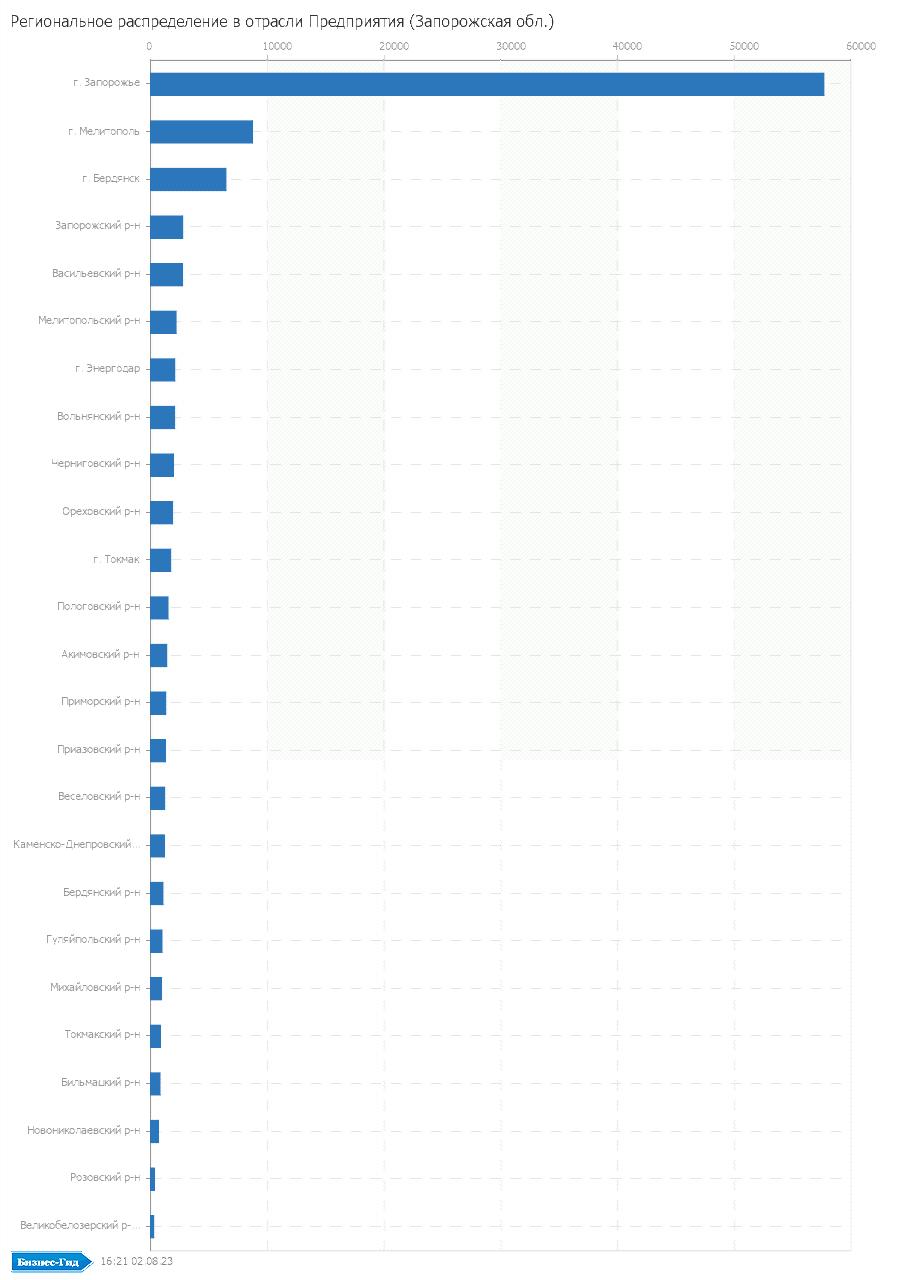 Региональное распределение в отрасли: Предприятия (Запорожская обл.)