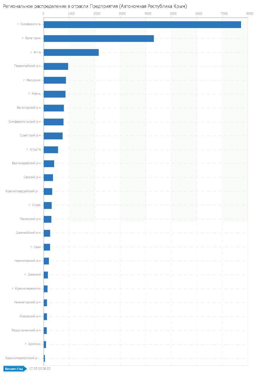 Региональное распределение в отрасли: Предприятия (Автономная Pеспублика Крым)