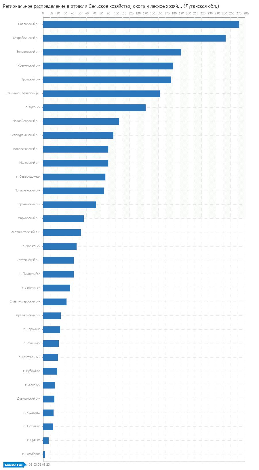 Региональное распределение в отрасли: Сельское хозяйство, охота и лесное хозяйство (Луганская обл.)