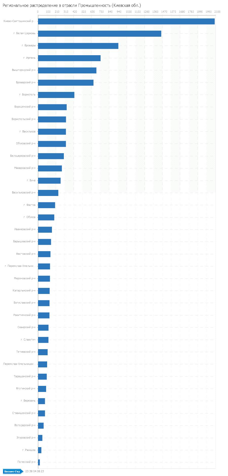 Региональное распределение в отрасли: Промышленность (Киевская обл.)