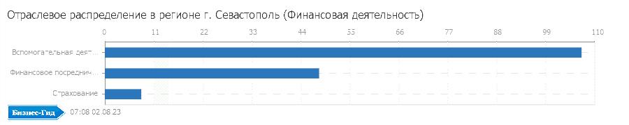 Отраслевое распределение в регионе: г. Севастополь (Финансовая деятельность)