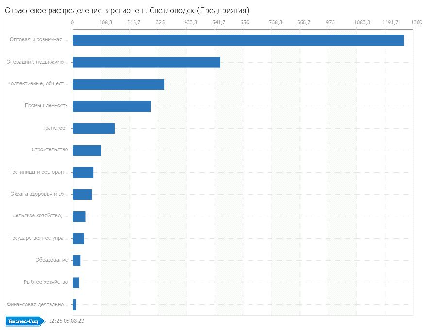 Отраслевое распределение в регионе: г. Светловодск (Предприятия)