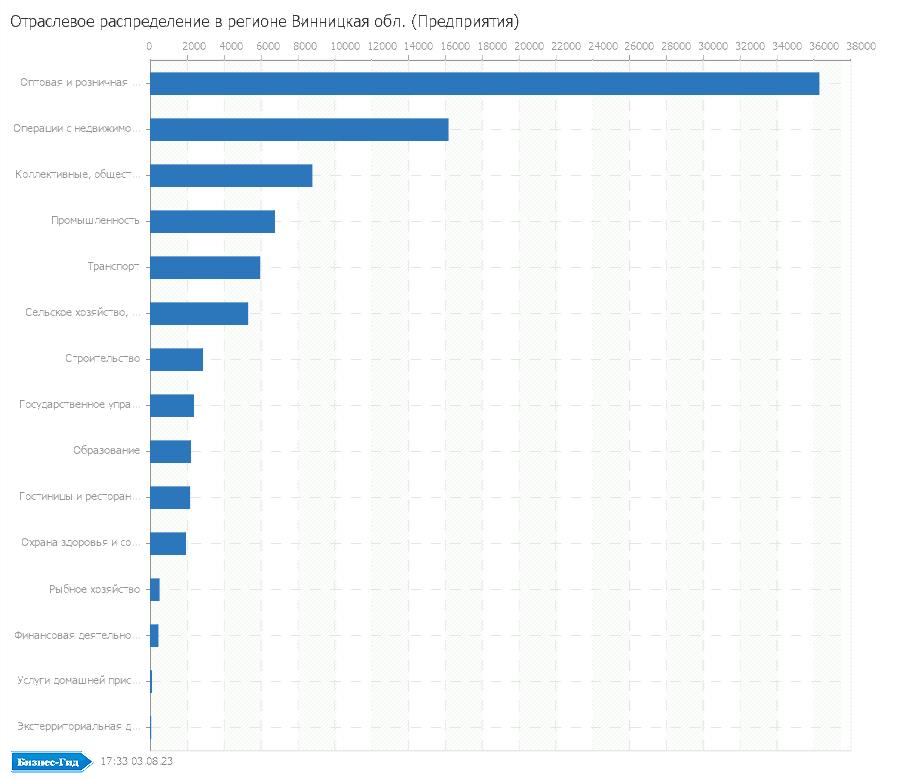 Отраслевое распределение в регионе: Винницкая обл. (Предприятия)