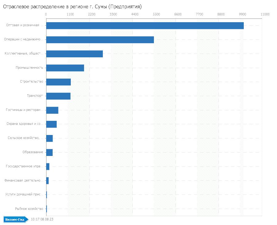 Отраслевое распределение в регионе: г. Сумы (Предприятия)