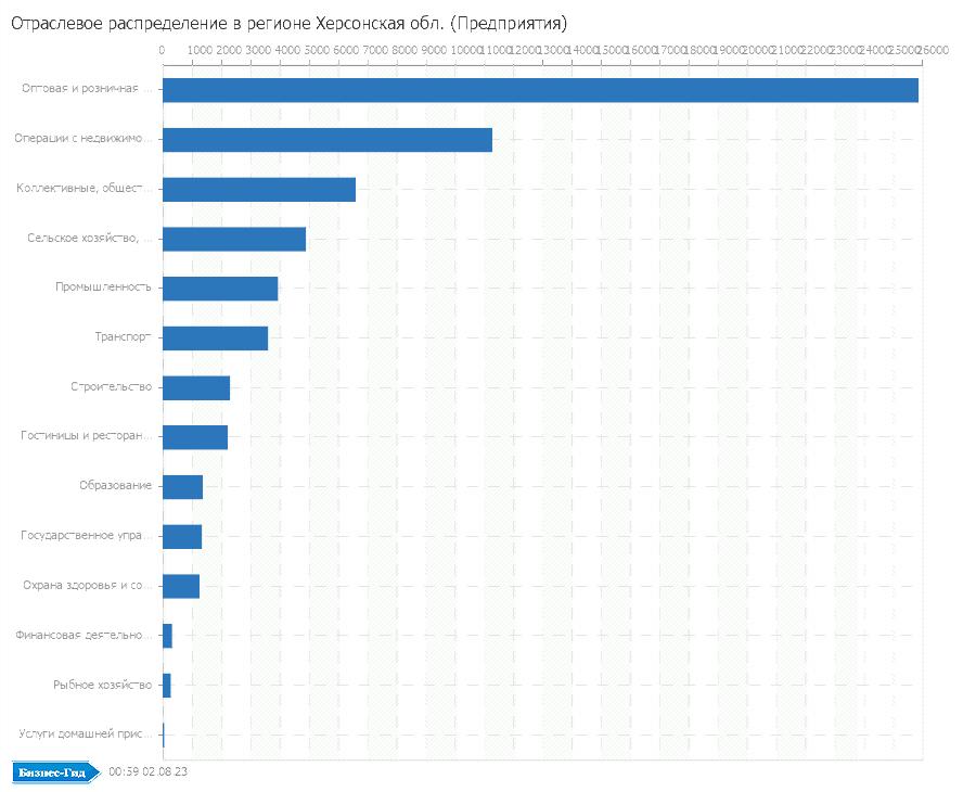 Отраслевое распределение в регионе: Херсонская обл. (Предприятия)