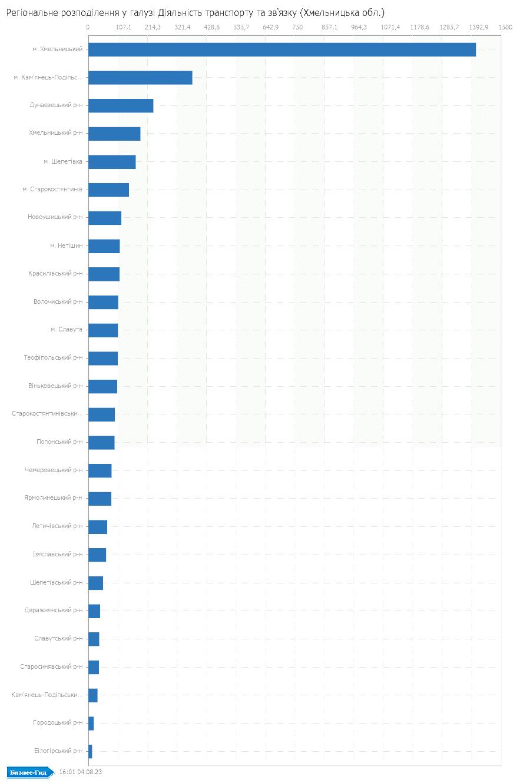 Регіональне розподілення у галузі: Дiяльнiсть транспорту та зв'язку (Хмельницька обл.)