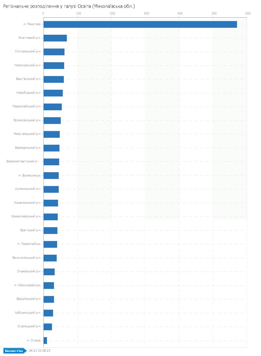 Регіональне розподілення у галузі: Освiта (Миколаївська обл.)