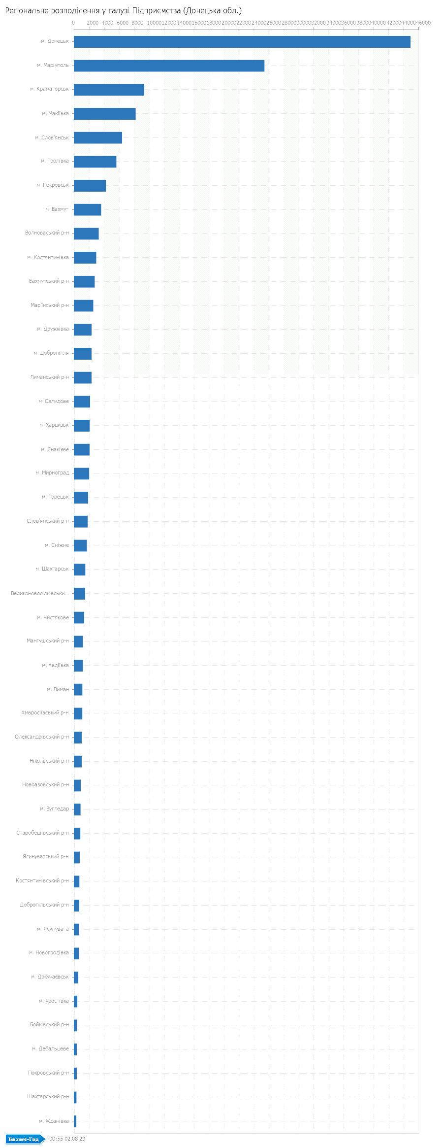 Регіональне розподілення у галузі: Підприємства (Донецька обл.)