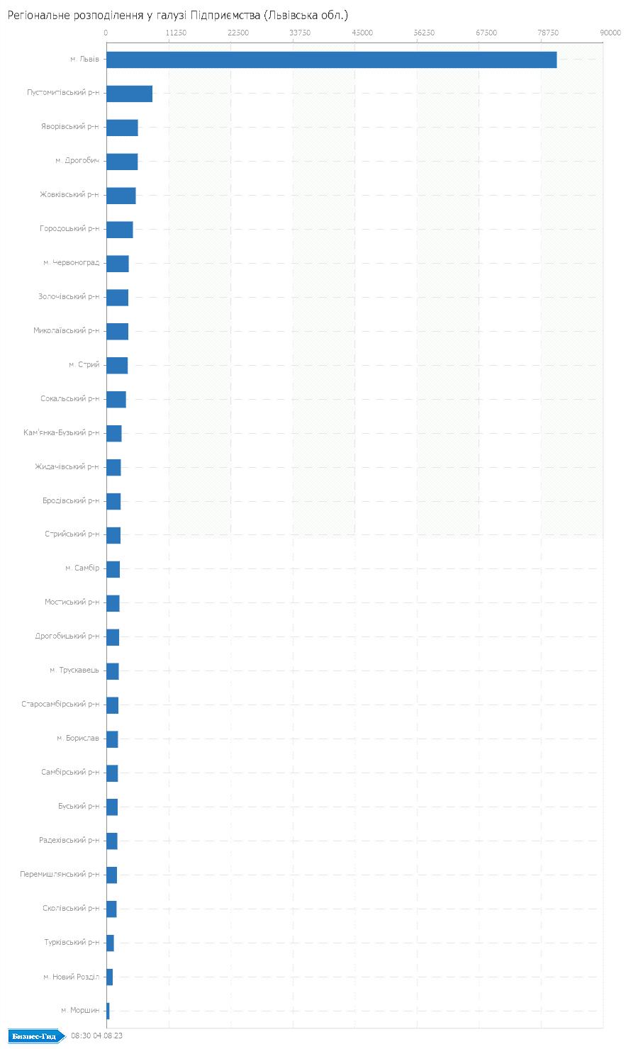 Регіональне розподілення у галузі: Підприємства (Львівська обл.)