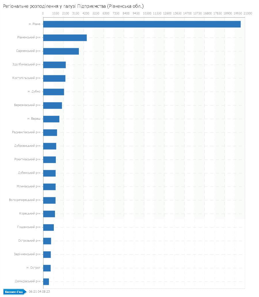 Регіональне розподілення у галузі: Підприємства (Рівненська обл.)