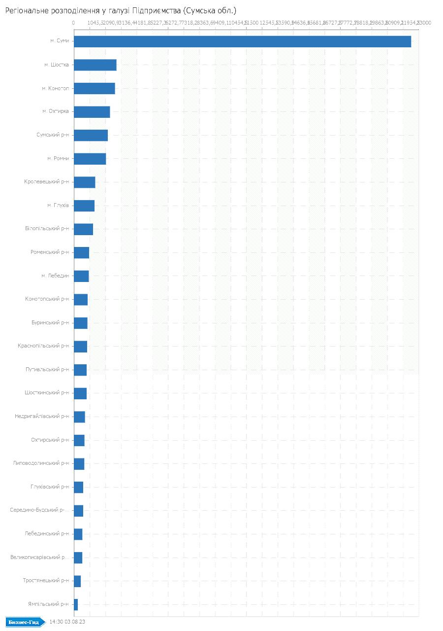 Регіональне розподілення у галузі: Підприємства (Сумська обл.)