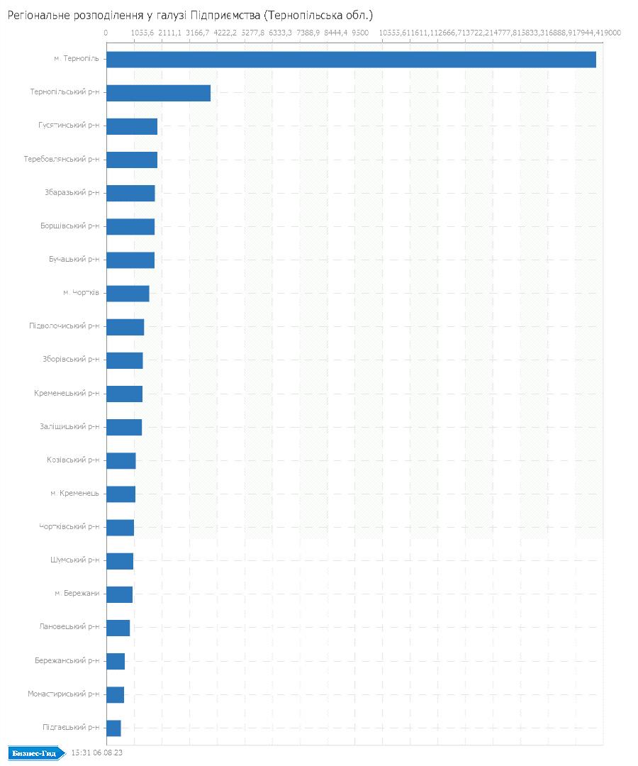 Регіональне розподілення у галузі: Підприємства (Тернопільська обл.)