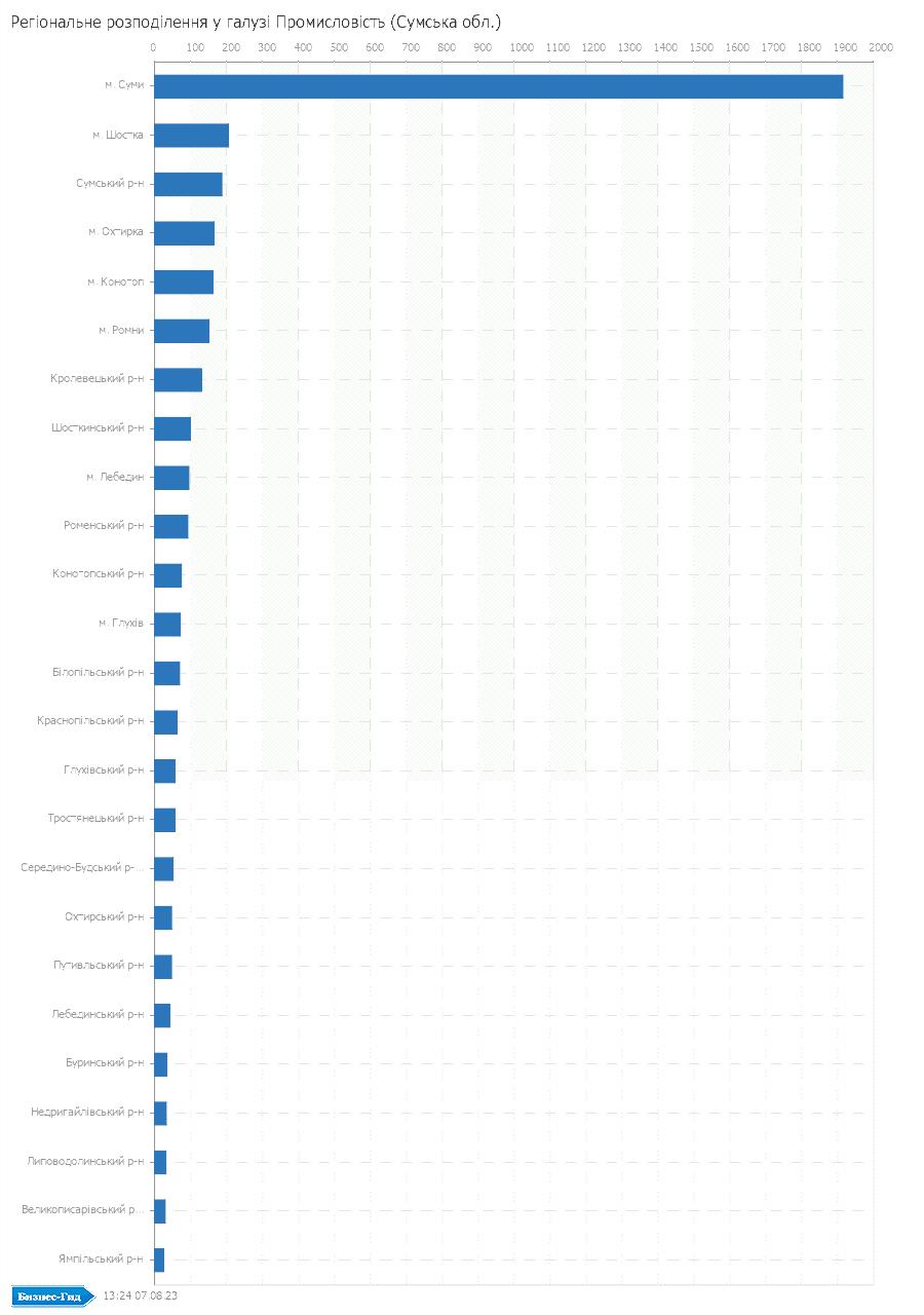 Регіональне розподілення у галузі: Промисловiсть (Сумська обл.)
