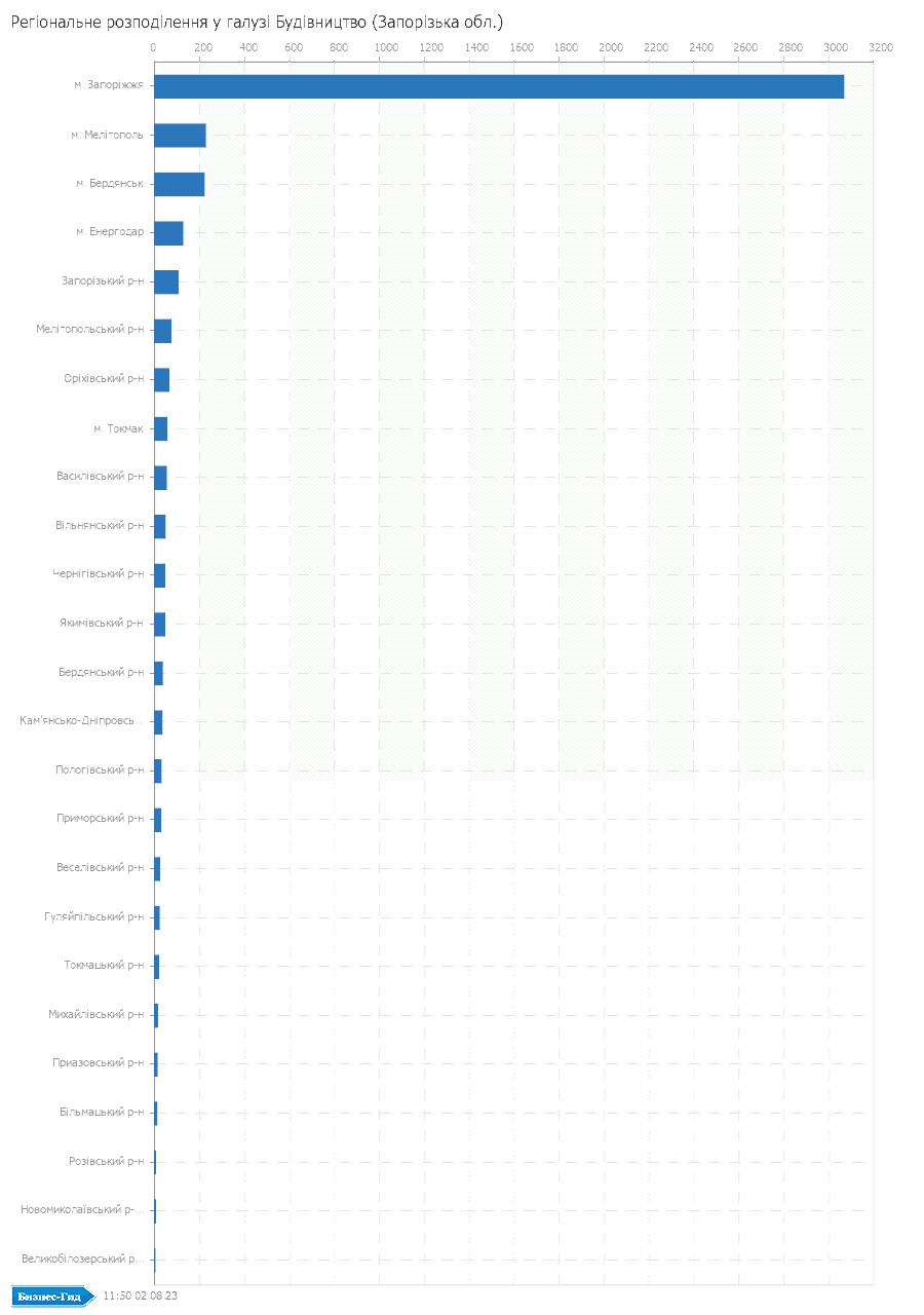 Регіональне розподілення у галузі: Будiвництво (Запорізька обл.)