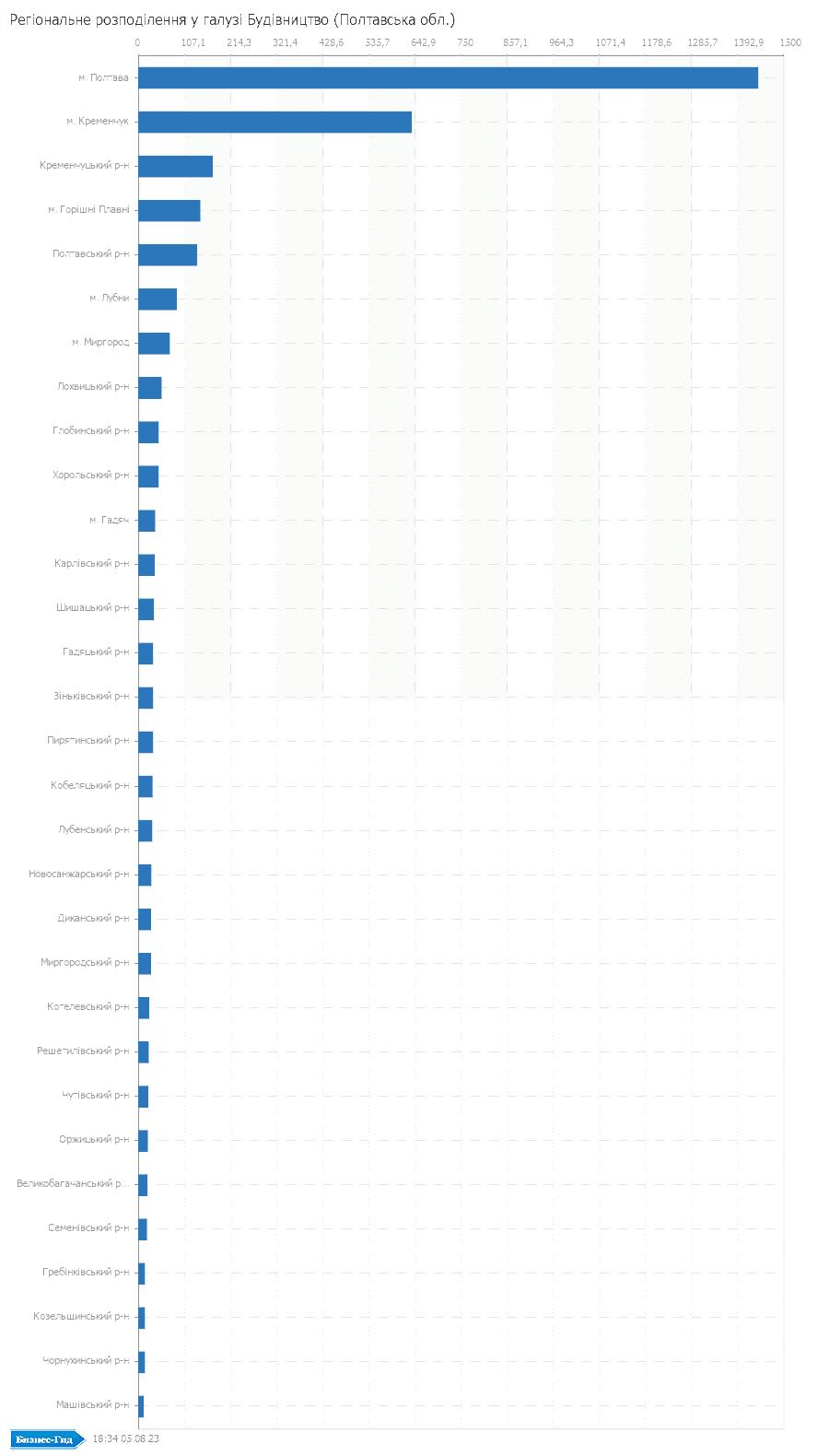 Регіональне розподілення у галузі: Будiвництво (Полтавська обл.)