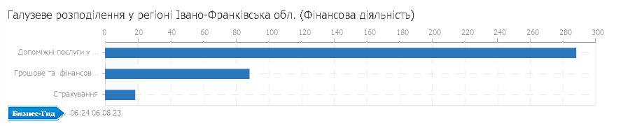 Галузеве розподілення у регіоні: Івано-Франківська обл. (Фiнансова дiяльнiсть)