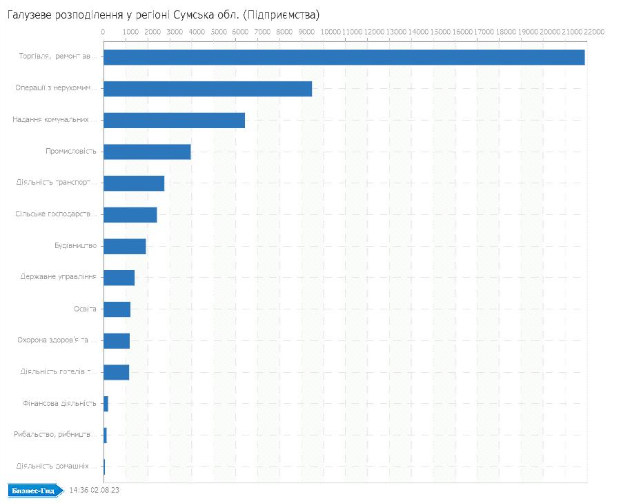 Галузеве розподілення у регіоні: Сумська обл. (Підприємства)