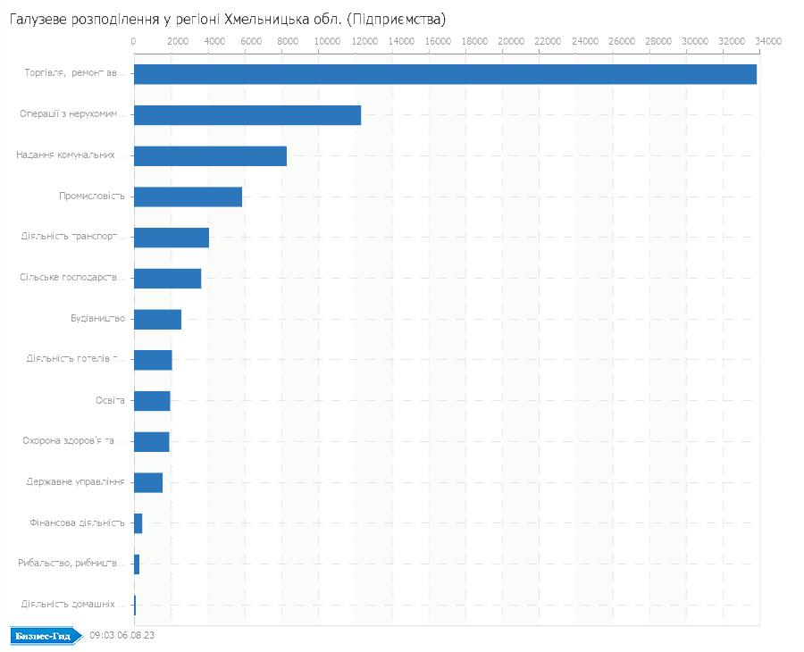 Галузеве розподілення у регіоні: Хмельницька обл. (Підприємства)