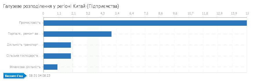 Галузеве розподілення у регіоні: Китай (Підприємства)