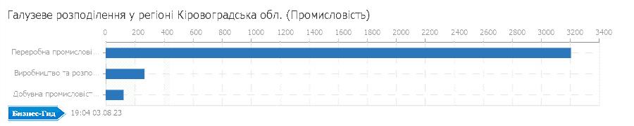 Галузеве розподілення у регіоні: Кіровоградська обл. (Промисловiсть)
