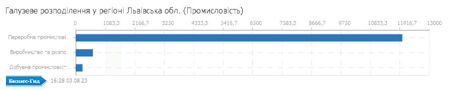 Галузеве розподілення у регіоні: Львівська обл. (Промисловiсть)