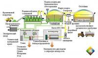 Установки биогазовые для сельского хозяйства