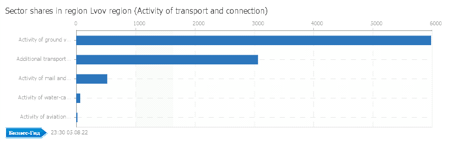 Sector shares in region: Lvov region (Activity of transport and connection)