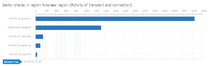 Sector shares in region: Nikolaev region (Activity of transport and connection)
