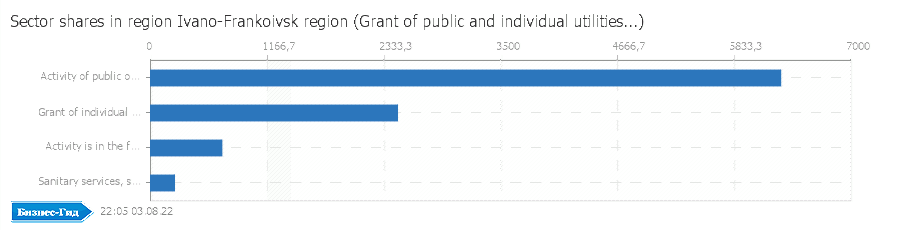 Sector shares in region: Ivano-Frankoivsk region (Grant of public and individual utilities; activity is in the field of culture and sport)