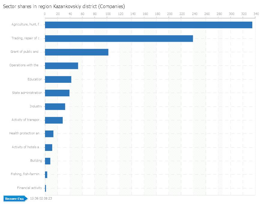 Sector shares in region: Kazankovskiy district (Companies)
