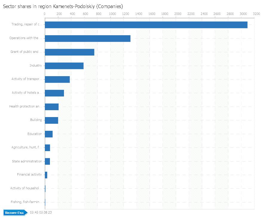 Галузеве розподілення у регіоні: Kamenets-Podolskiy (Companies)