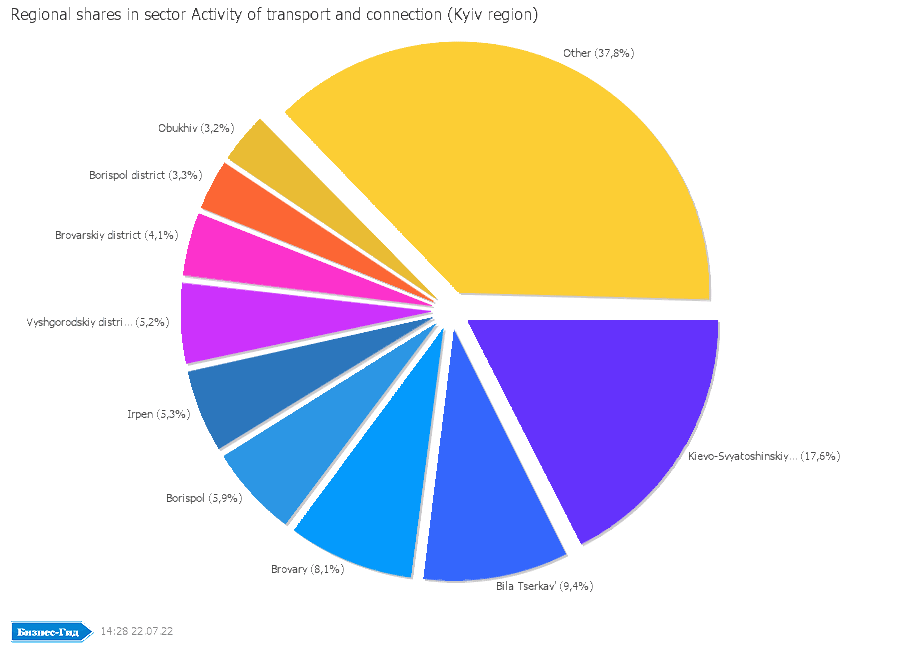 Regional shares in sector: Activity of transport and connection (Kyiv region)