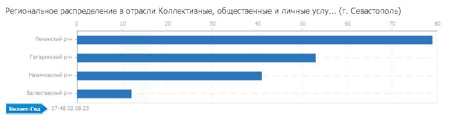 Региональное распределение в отрасли: Коллективные, общественные и личные услуги (г. Севастополь)