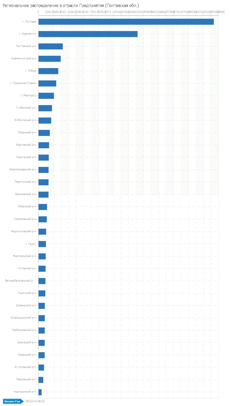 Региональное распределение в отрасли: Предприятия (Полтавская обл.)