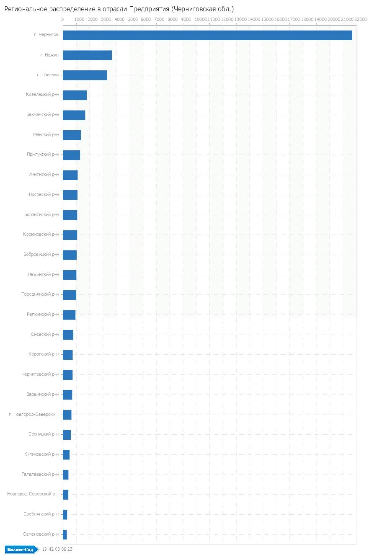 Региональное распределение в отрасли: Предприятия (Черниговская обл.)