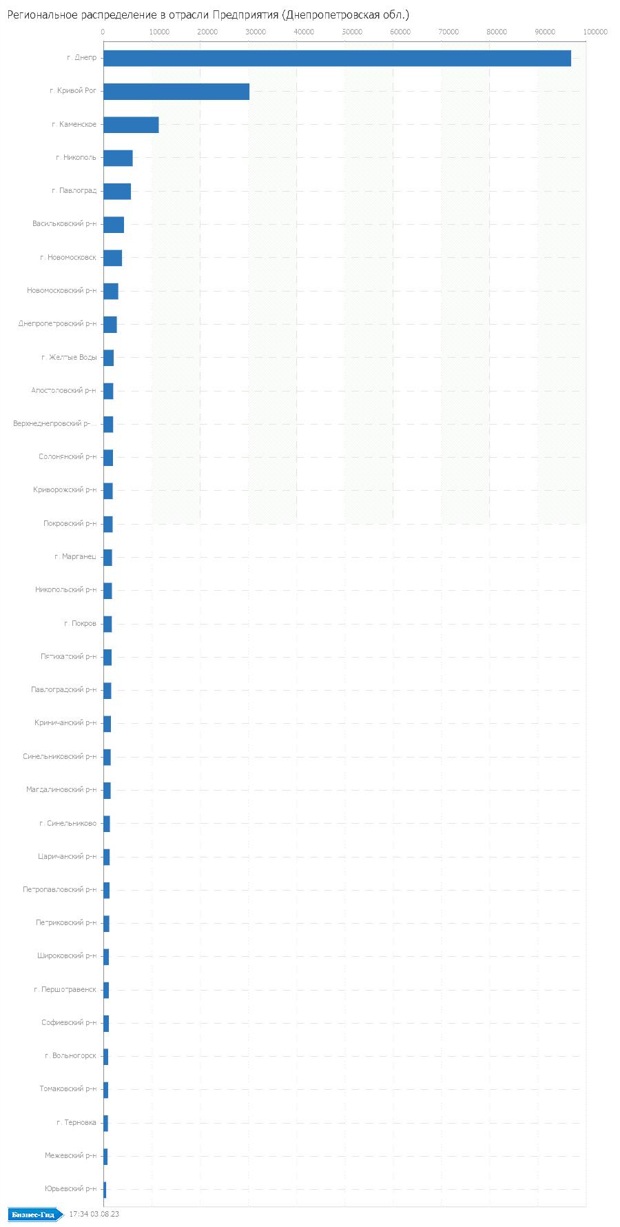 Региональное распределение в отрасли: Предприятия (Днепропетровская обл.)