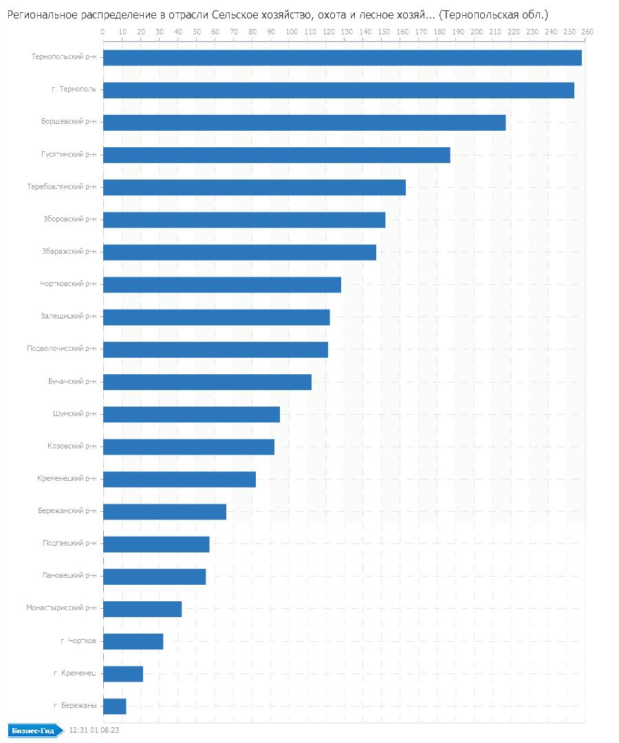 Региональное распределение в отрасли: Сельское хозяйство, охота и лесное хозяйство (Тернопольская обл.)