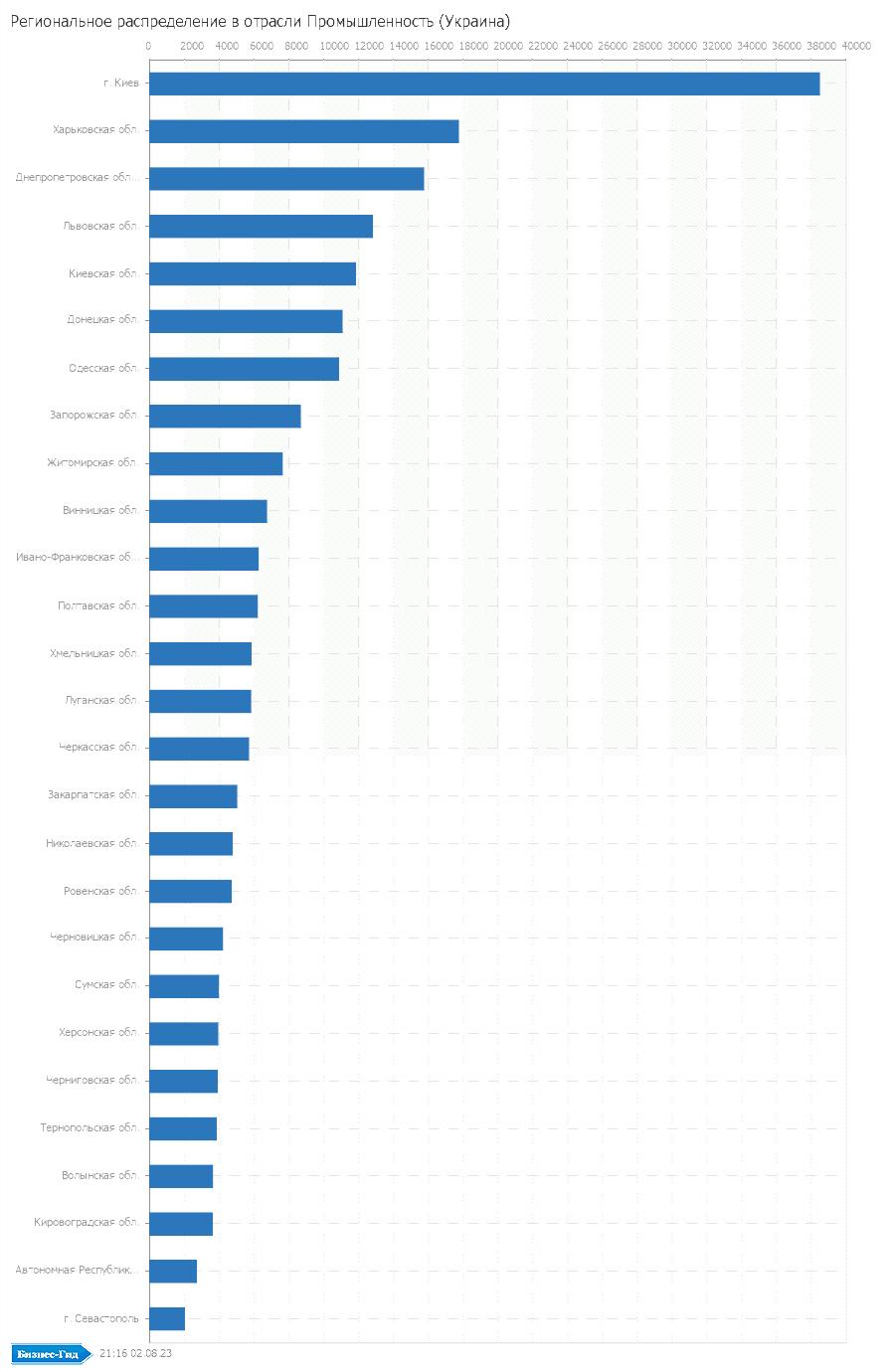 Региональное распределение в отрасли: Промышленность (Украина)