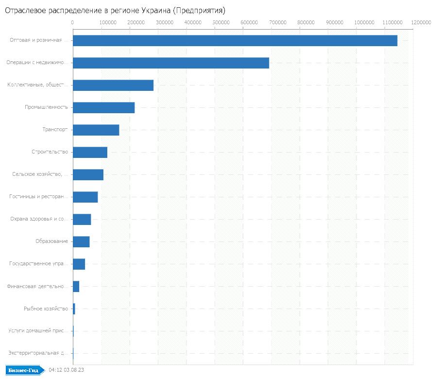 Отраслевое распределение в регионе: Украина (Предприятия)