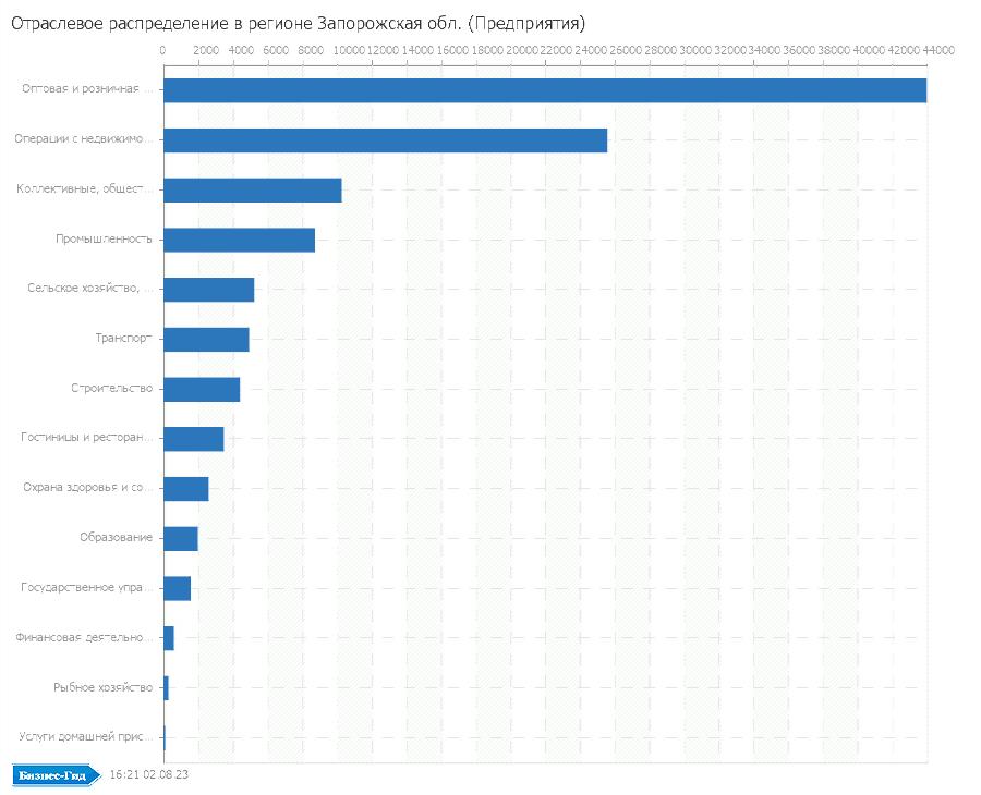 Отраслевое распределение в регионе: Запорожская обл. (Предприятия)