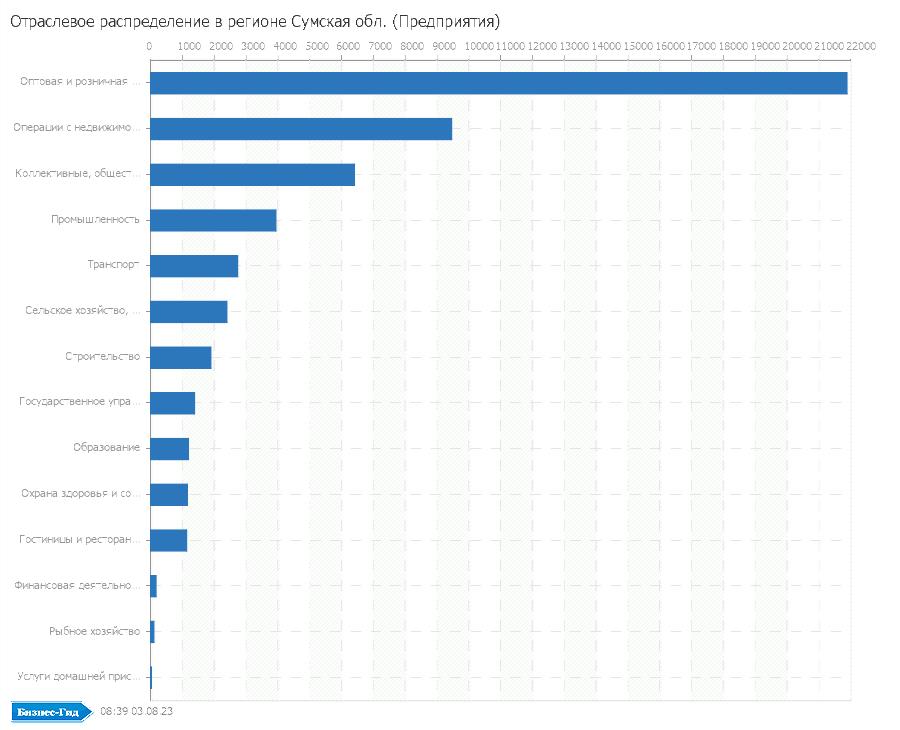Отраслевое распределение в регионе: Сумская обл. (Предприятия)