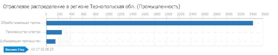 Отраслевое распределение в регионе: Тернопольская обл. (Промышленность)
