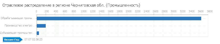 Отраслевое распределение в регионе: Черниговская обл. (Промышленность)