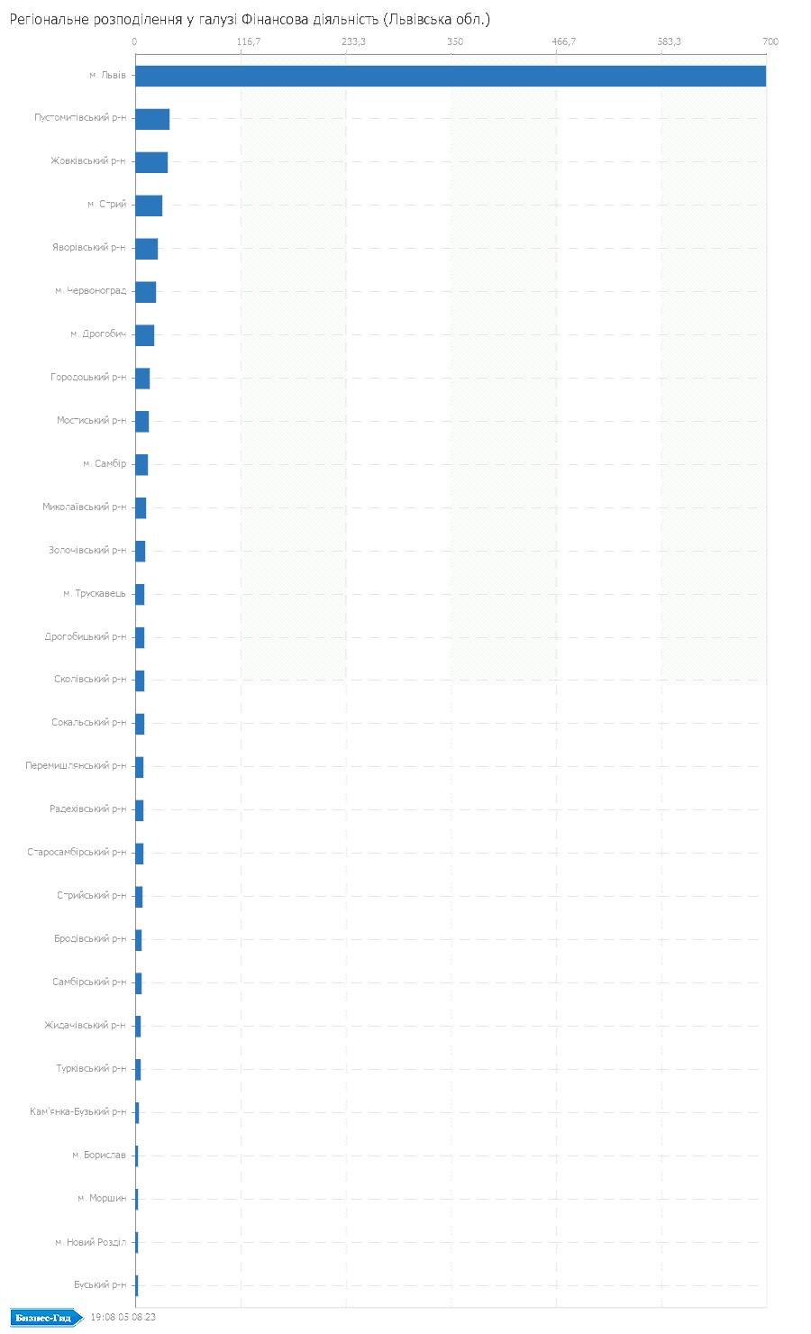 Регіональне розподілення у галузі: Фiнансова дiяльнiсть (Львівська обл.)