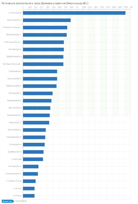 Регіональне розподілення у галузі: Державне управлiння (Хмельницька обл.)