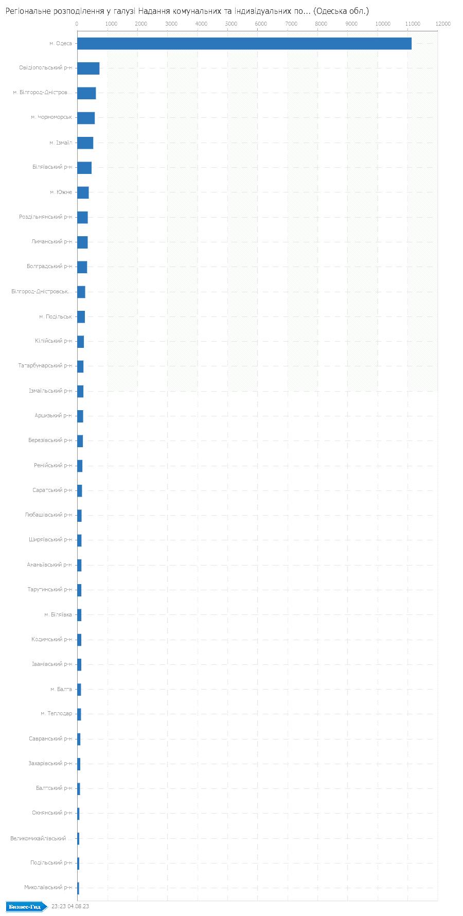 Регіональне розподілення у галузі: Надання комунальних та iндивiдуальних послуг; дiяльнiсть у сферi культури та спорту (Одеська обл.)