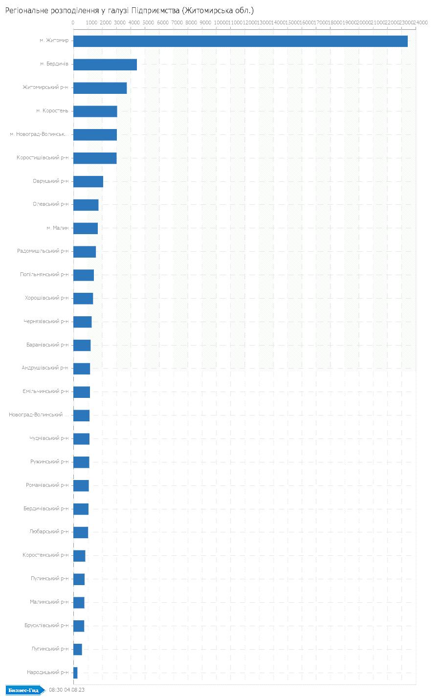 Регіональне розподілення у галузі: Підприємства (Житомирська обл.)