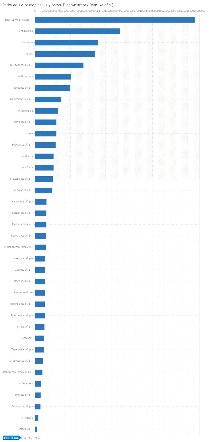 Регіональне розподілення у галузі: Підприємства (Київська обл.)